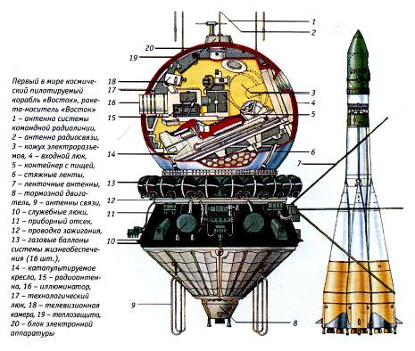 """12 апреля 1961 г. в 9 час 06 мин 59,7 с был запущен космический корабль  """"Восток """" (ЗКА), получивший название в печати..."""